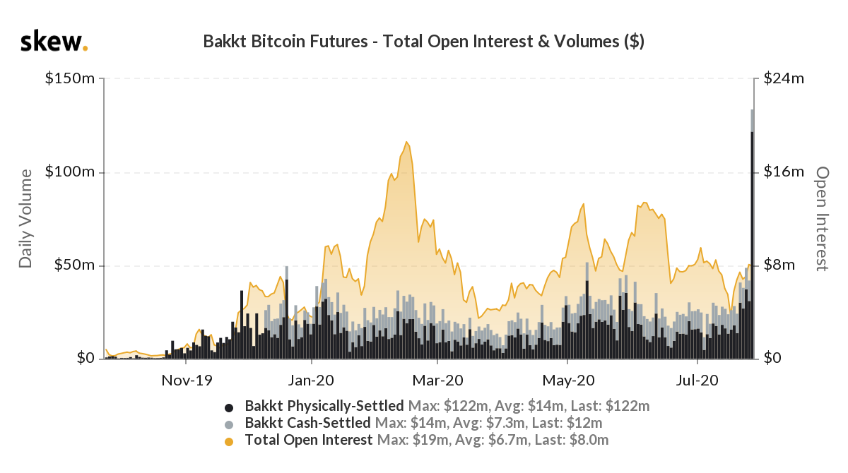 Bakkt Futures Volume Hits $122 million, as Bitcoin Reached New 11-month High