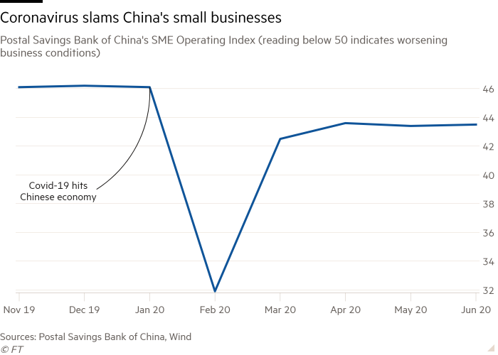 Line chart of Postal Savings Bank of China's SME Operating Index (reading below 50 indicates worsening business conditions) showing Coronavirus slams China's small businesses
