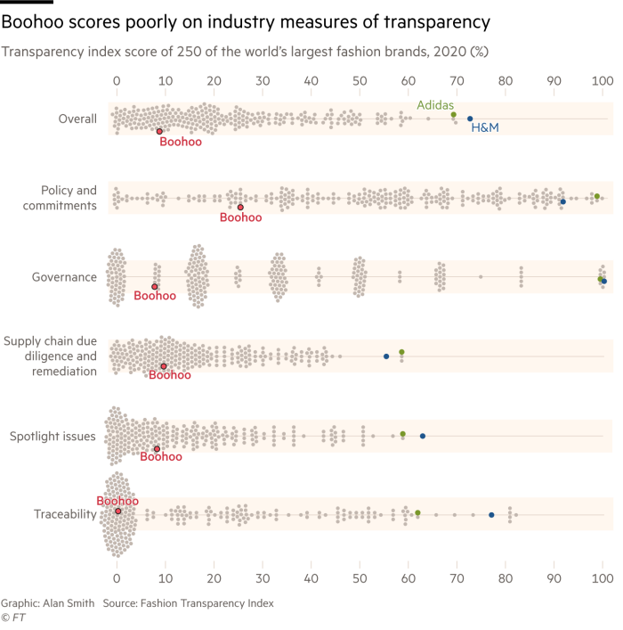 Chart of the transparency index for 250 of the world's biggest fashion brands covering the overall transparency score, policy and commitments, governance, supply chain due diligence and remediation, spotlight issues and traceability. Boohoo scores poorly on all of these measures, whereas brands like H&M and Adidas are near the top of the indices