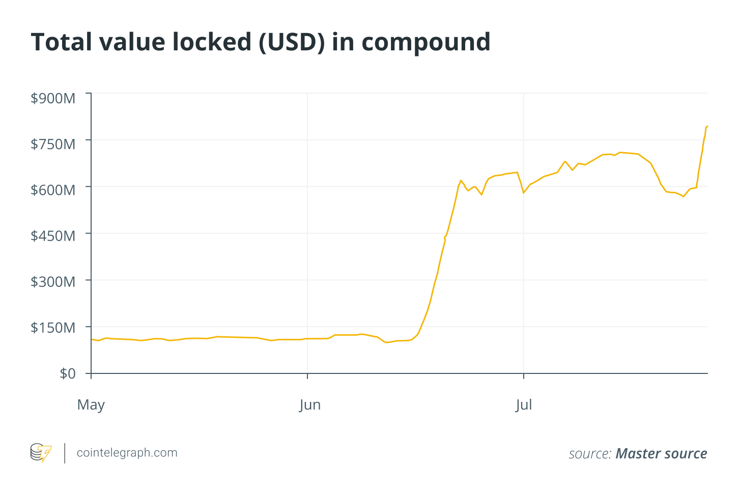 Total value locked (USD) in compound