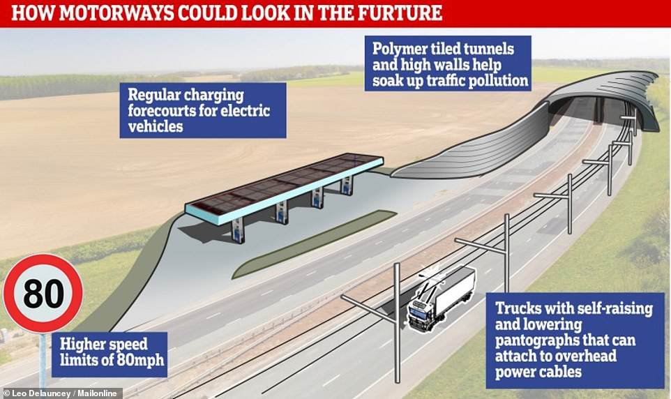 Could e-highways be coming to the UK? Overhead lines on motorways could help all but eliminate road freight pollution, a new report claims