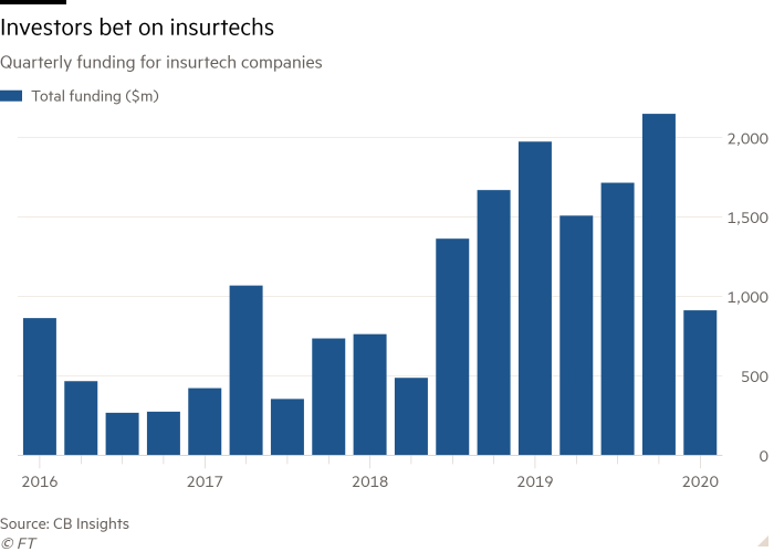 Column chart of Quarterly funding for insurtech companies showing Investors bet on insurtechs