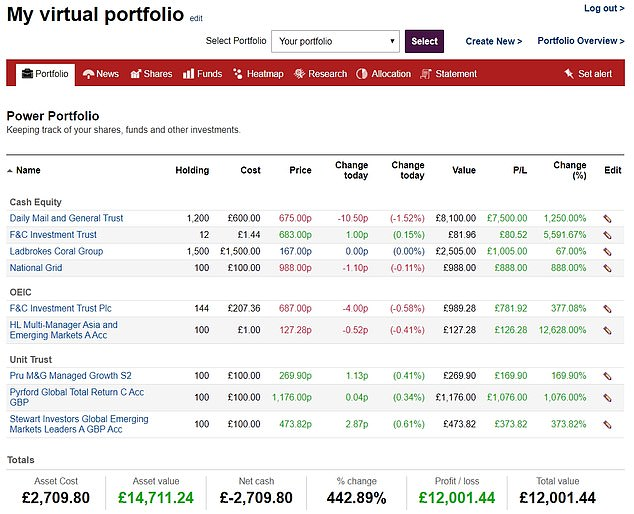 Power Portfolio: is it the only one left where you can add shares and funds and it's completely free? We think so. And if you don't own the shares you can play the stock market to see what would happen if you did.