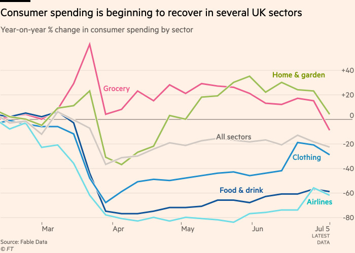 Chart showing that spending is beginning to recover in several UK sectors