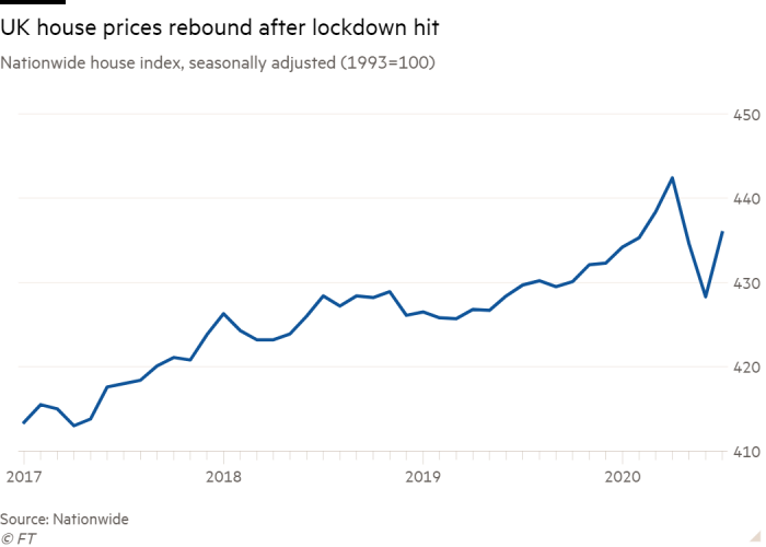 Line chart of  Nationwide house index,  seasonally adjusted (1993=100)  showing UK house prices rebound after lockdown hit
