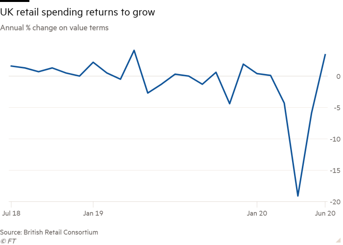 Line chart of Annual % change on value terms showing UK retail spending returns to grow