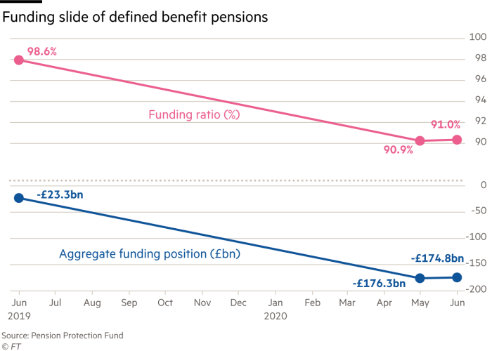 Chart show Funding ratio (%) and aggregate funding position (£bn) showing funding slide