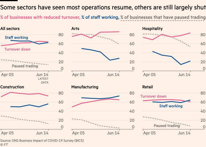 Chart showing that some sectors are close to normal operations, but others are still largely shut