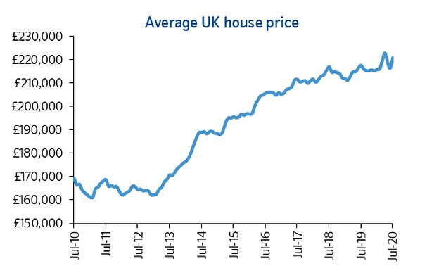 Nationwide's average house price for the UK has largely moved within a range of £210,000 to £220,000 over the past two years