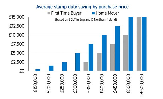 Stamp duty savings will be greatest for those buying more expensive homes who would have been hit with the biggest tax bills