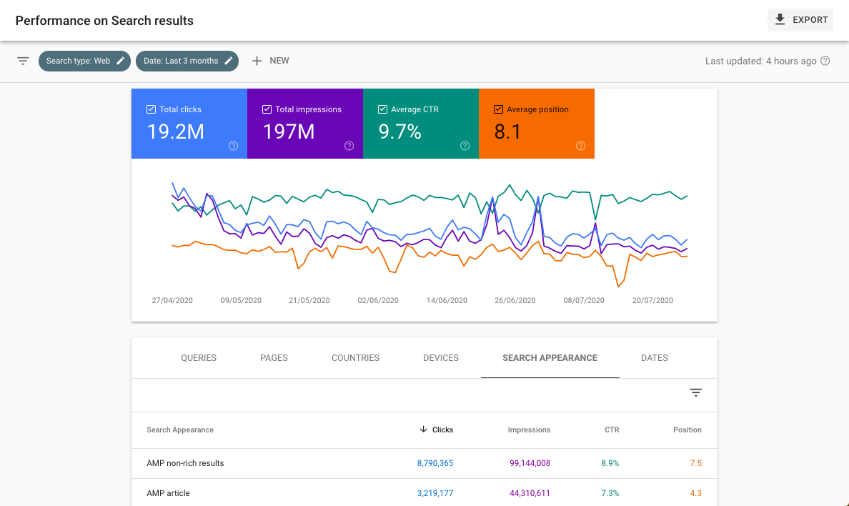 Google search console performance report for AMP