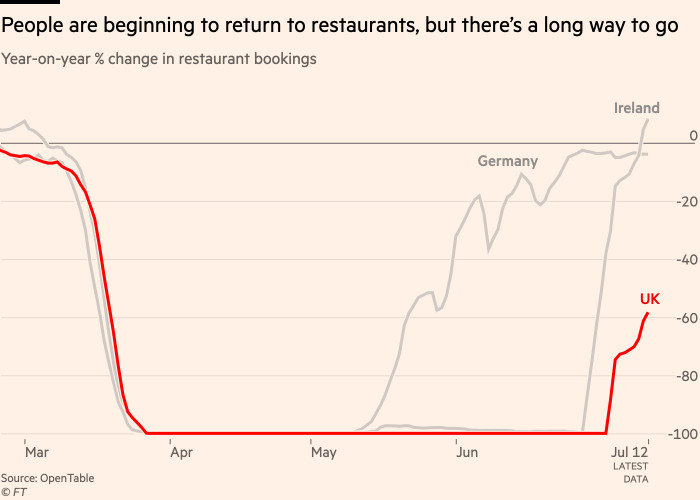 Chart showing that Britons are beginning to return to restaurants, but there's a long way to go