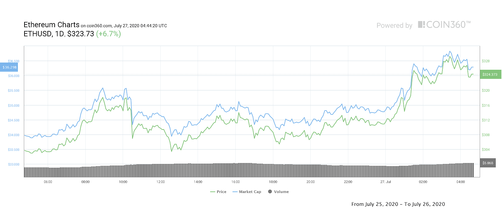 Ether daily price chart