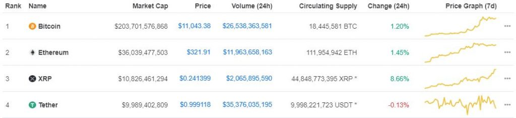 XRP Edges out Tether (USDT) on Coinmarketcap as it Aims for $0.25 14