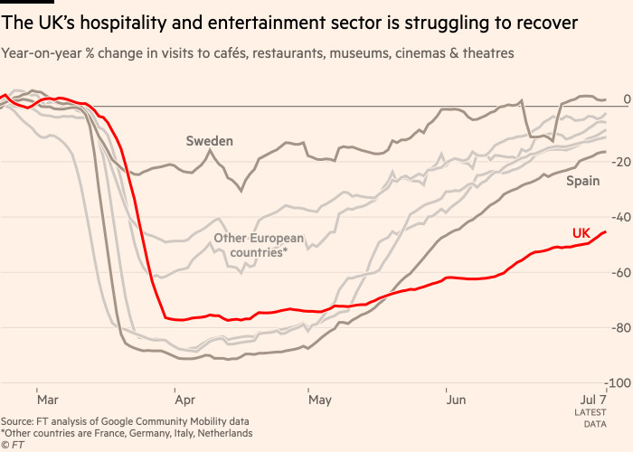 Chart showing that the UK's hospitality and entertainment sector is struggling to recover