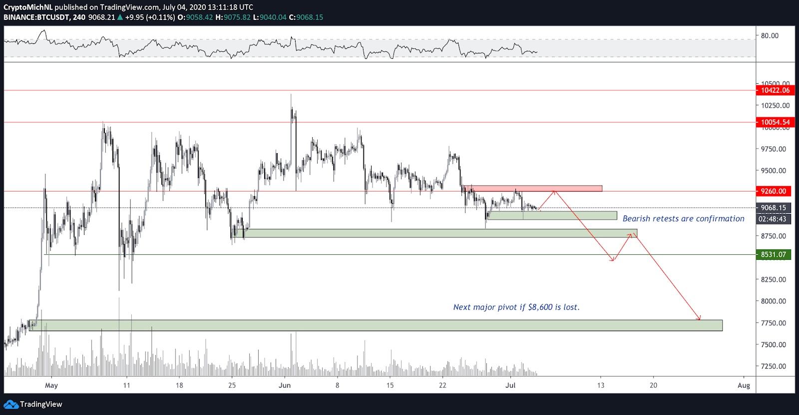 BTC/USD 4-hour bearish scenario chart. Source: TradingView