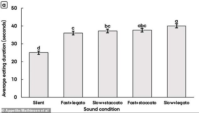 Pictured, the time it took for participants to eat five pieces of chocolate when listening to different types of music