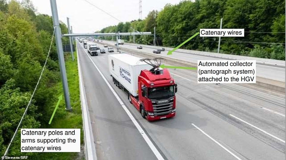 Rigs on top of electric or hybrid HGVs would be able to link to the charging cables to not only power the electric motors in the lorries but also charge their batteries so they can continue on journeys away from e-highways while still using electric power
