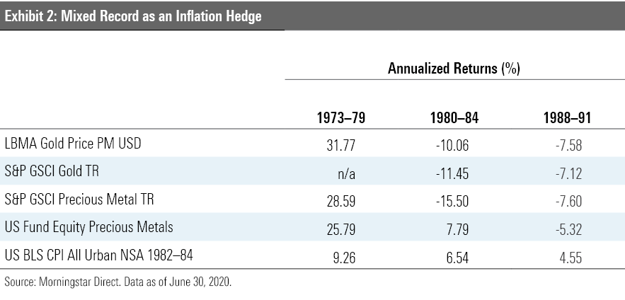 Exhibit 2: Mixed record as an inflation hedge