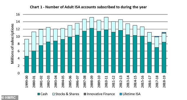 Bounce back: Until 2018/19, the amount held in Isas has been dwindling for a number of years, mainly thanks to the new Personal Savings Allowance