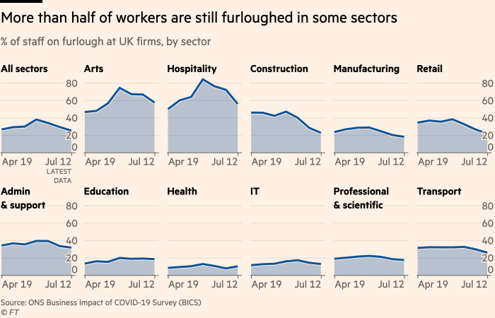 Chart showing that more than half of workers are still furloughed in some sectors