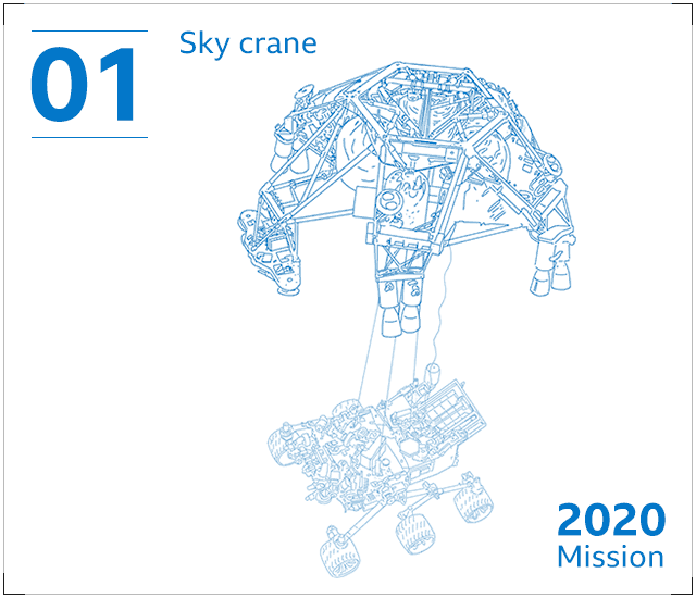 The 'sky crane' is used to slow the rover's descent to Mars and lower it to the surface using cables.