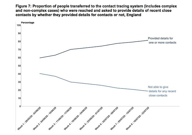 In the week of July 16-22, some 4,242 contacts in England were given to the NHS for tracing purposes. Some 81 per cent of contacts reached were able to give details of one or more contacts