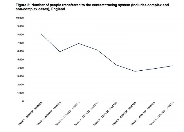 The Government has launched a new test and trace campaign after figures revealed that a third of British contacts have gone missing. Figures from the Government show that numbers of people being referred to the tracing system has steadily declined since May