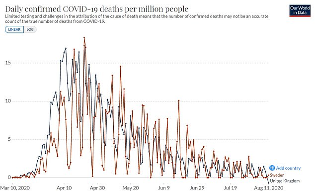 Sweden has a death rate of 564 people per million population, which is still better than the UK's 707 per million. Although both epidemics have followed a similar trajectory