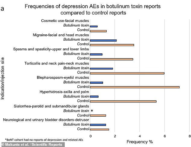 The researchers' analysis indicated that patients treated with Botox at six out of the eight injection sites reported depression between 40¿88 per cent less often than patients who were treated differently for the same conditions, as pictured