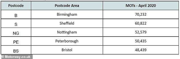 DVSA figures show these are the locations where the most MOT tests were carried out in June