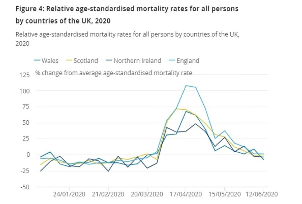 By the end of May, England had seen the highest overall excess deaths ¿ fatalities from all causes that are above the level that would normally be expected ¿ out of 21 European countries compared by the Office for National Statistics. Scotland, Wales and Northern Ireland were all among the nine nations that have seen deaths soar above typical levels