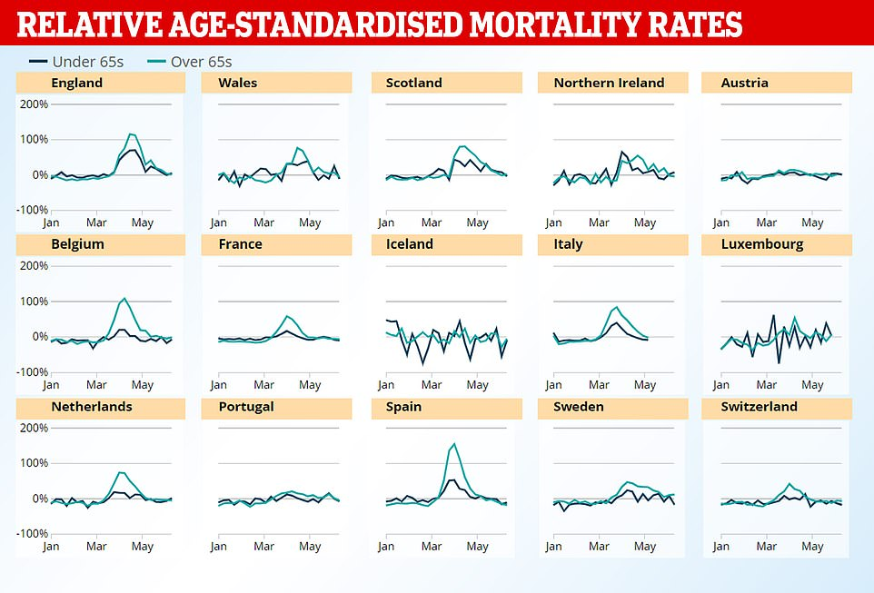 When each country faced its peak in excess death rates