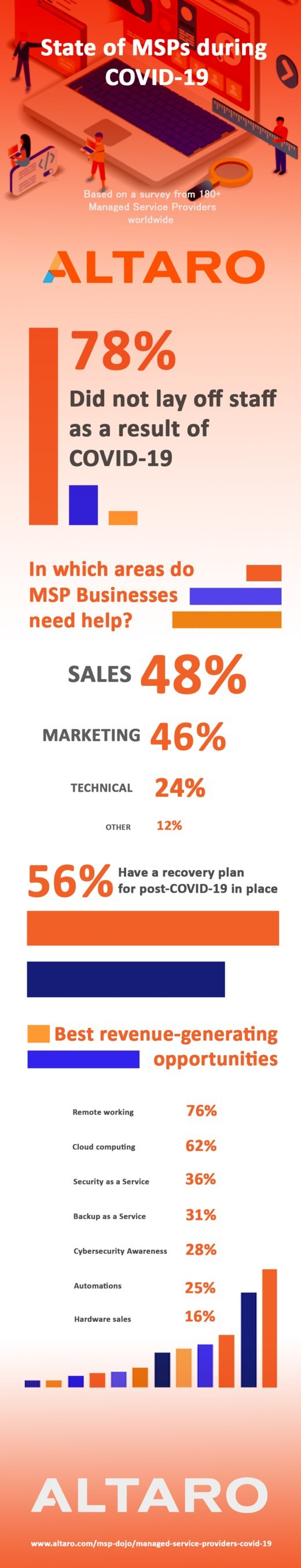 State of MSPs During Covid-19 Infographic