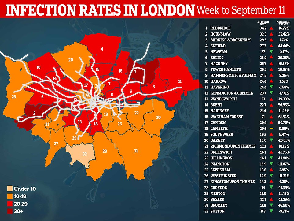 London's Covid-19 hotspots could be linked by the Underground network, a striking map reveals. Pictured are the infection rates in London's boroughs, given by the Public Health England report on Friday 18