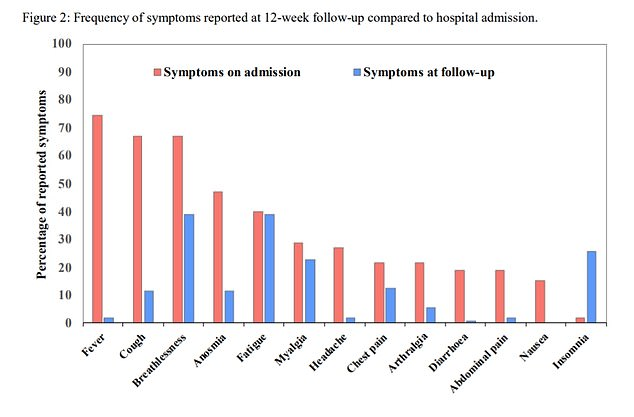 This graph shows how many patients reported each symptom when they were admitted to hospital and 12 weeks later. It shows the initial symptoms of a fever, cough and loss of taste/smell have reduced. Butbreathlessness, excessive fatigue and muscle aches have persisted
