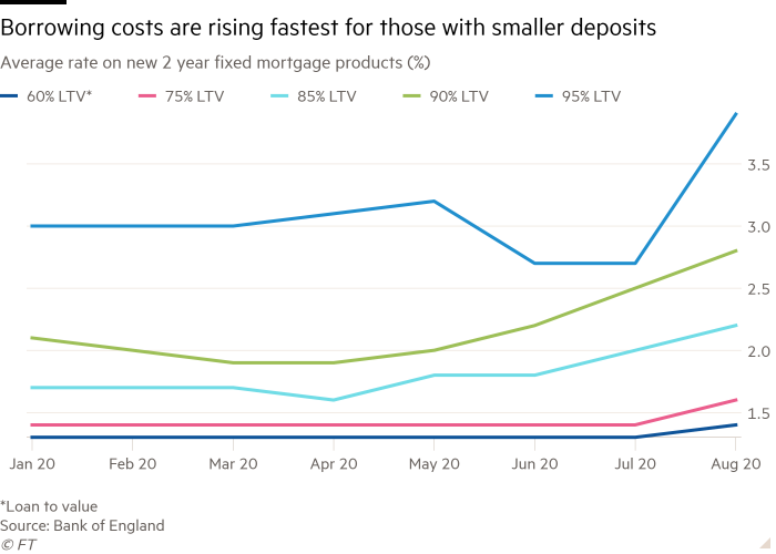 Line chart of Average rate on new two-year fixed mortgage products (%) showing Borrowing costs are rising fastest for those with smaller deposits