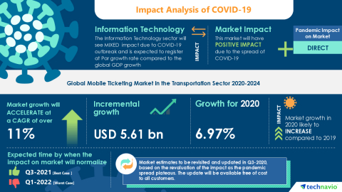 Technavio has announced its latest market research report titled Global Mobile Ticketing Market in the Transportation Sector 2020-2024 (Graphic: Business Wire).