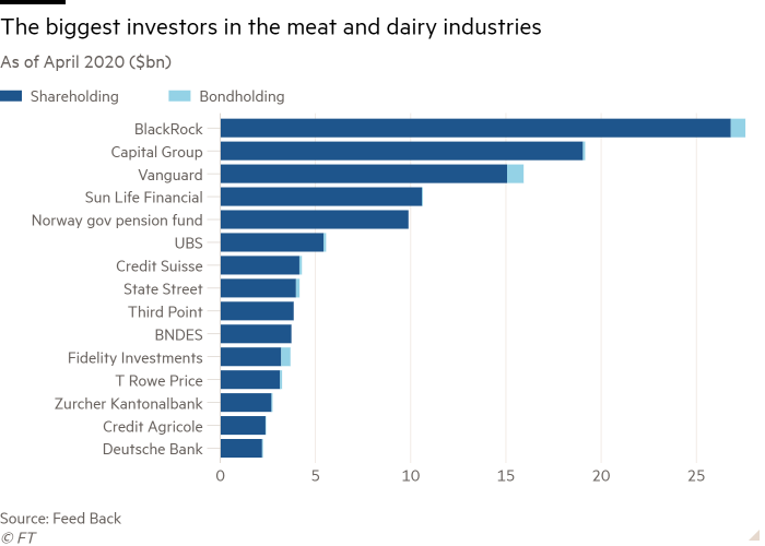 Bar chart of As of April 2020 ($bn) showing The biggest investors in the meat and dairy industries