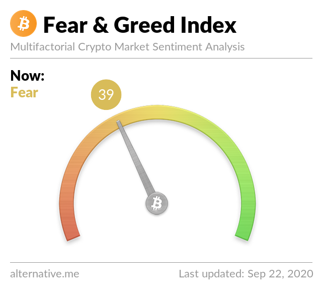 Crypto Fear & Greed Index on September 22, 2020