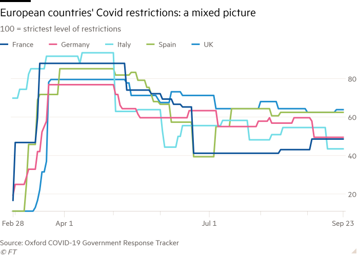 Line chart of 100 = strictest level of restrictions showing European countries' Covid restrictions: a mixed picture