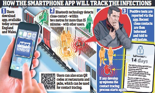 The app uses Bluetooth technology to alert users if they have come into contact with someone who has tested positive for the virus