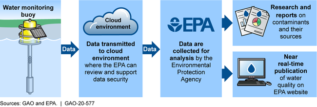 Example of Government's Use of Internet of Things Technology: Environmental Protection Agency's (EPA) Water Monitoring Buoy