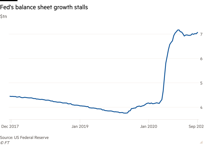 Line chart of $tn showing Fed's balance sheet growth stalls