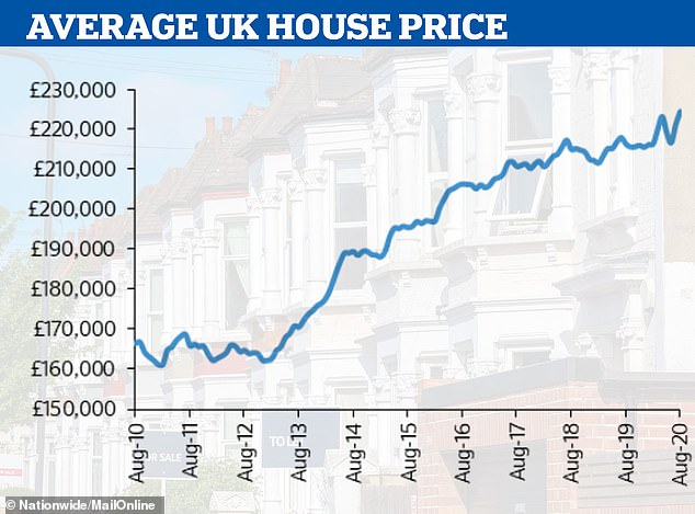 Costly: The average cost of a home in Britain has risen to£224,123, according to Nationwide