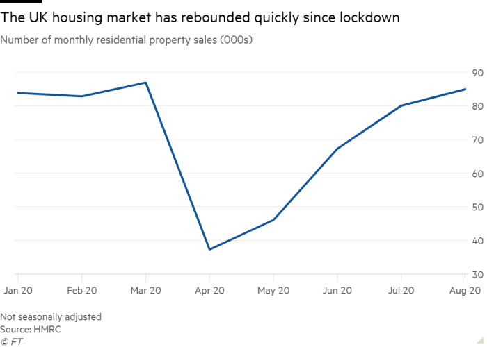 Line chart of Number of monthly residential property sales (000s) showing The UK housing market has rebounded quickly since lockdown