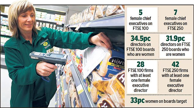 Despite having a workforce that can be made up predominantly of women on the shop floor, a smaller percentage of women are at the top table at Morrisons than at other major firms