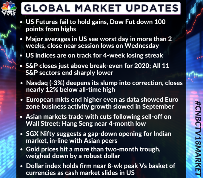 Market Update | Some global cues from overnight & this morning
