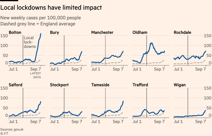 Chart showing that cases have continued to rise across much of Greater Manchester despite local measures