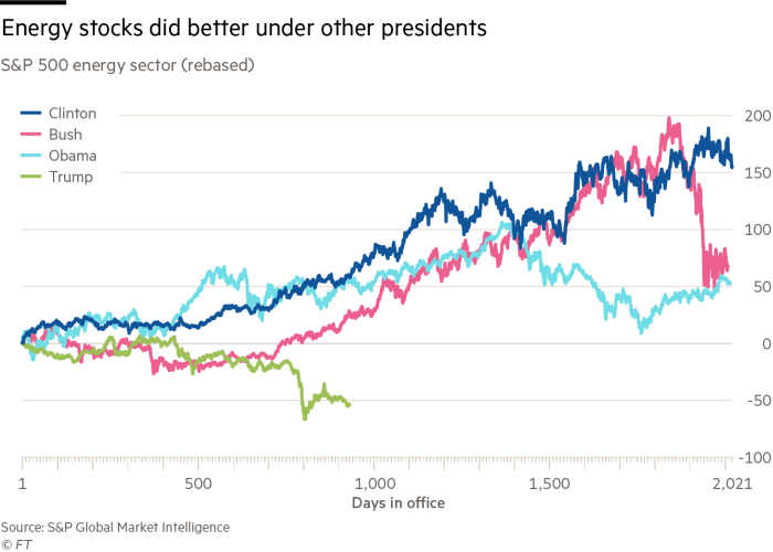 Energy stocks did better under other presidents